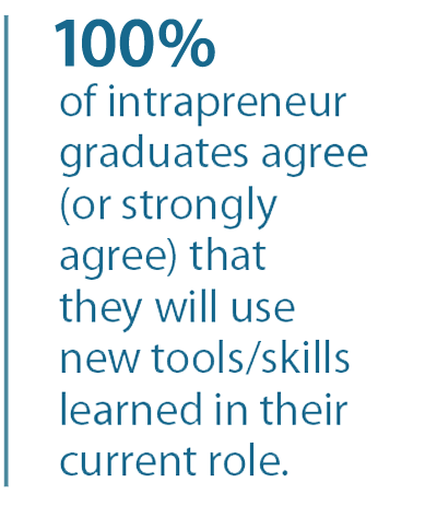 100%  of intrapreneur  graduates agree (or strongly agree) that they will use new tools/skills learned in their current role.